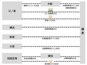 鎌倉・八幡宮前商店会へのアクセス方法